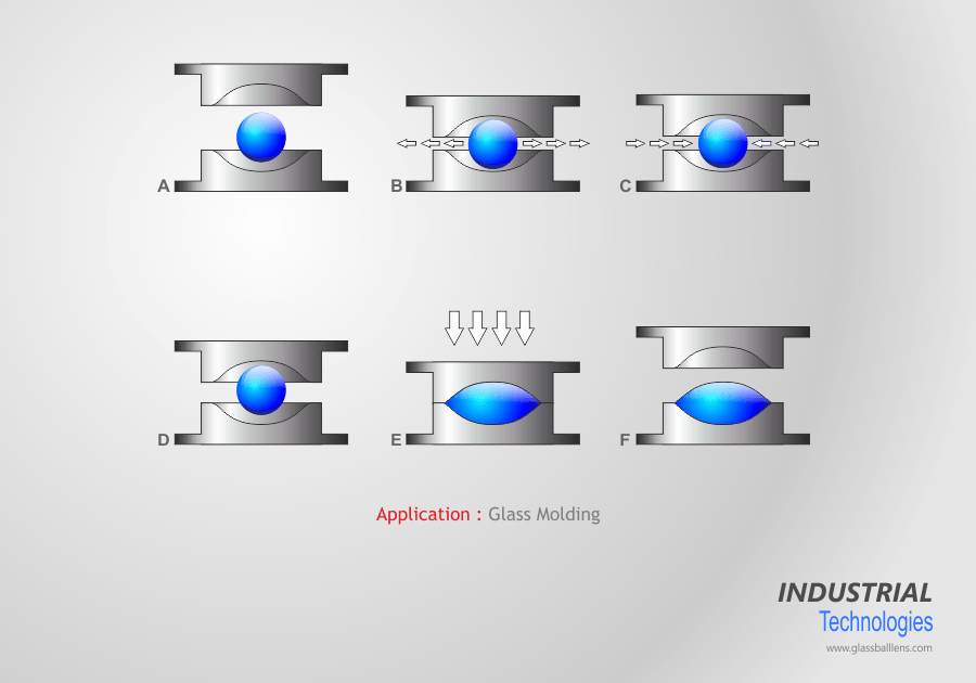 Glass molding, Low Tg Ball Lens Application